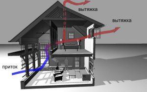 Нужна ли в квартире система подачи воздуха