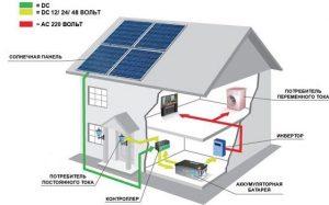 Преимущества товаров на солнечных батареях