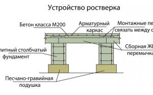 Особенности столбчатых фундаментов. Арматура 12 мм вес 1 метра вес.