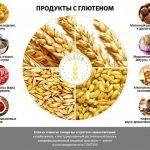 Анализ на переносимость глютена — где сдать в Москве