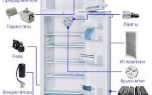 Как выгодно приобрести запасные части для холодильников