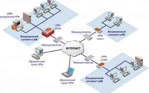СП предложила проработать критерии социальных объектов для подключения их к Интернету